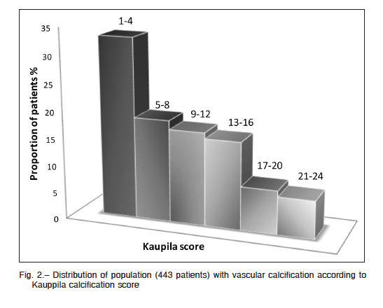 Prevalencia de factores asociados a calcificaciones
