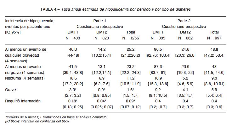resultados informados por el paciente síntomas de diabetes