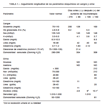 Fisiopatologia de diabetes insipida